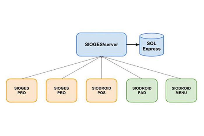 Programa Sioges Server